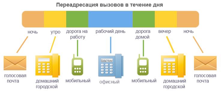 Как можно сделать переадресацию с мобильного на мобильный 977